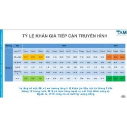 Số người xem truyền hình qua hạ tầng DVB-T2 miễn phí chiếm tỷ lệ cao nhất