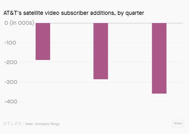 Số liệu thuê bao video vệ tinh của AT&T