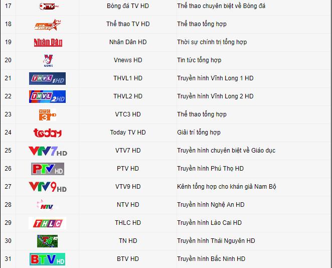 List kênh VTC HD1
