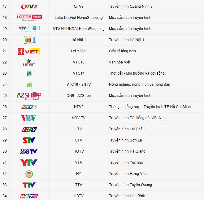 List kênh VTC HD3